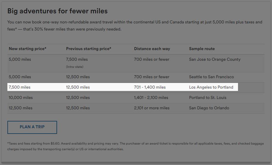 7500 Mile Focus