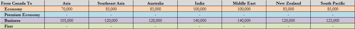 KE Award Chart