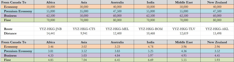 PPM Chart -CX