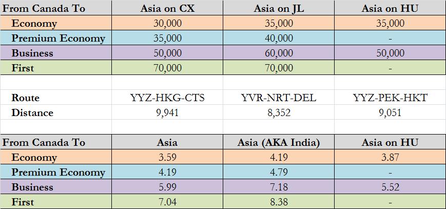 PPM Comparrison Asia