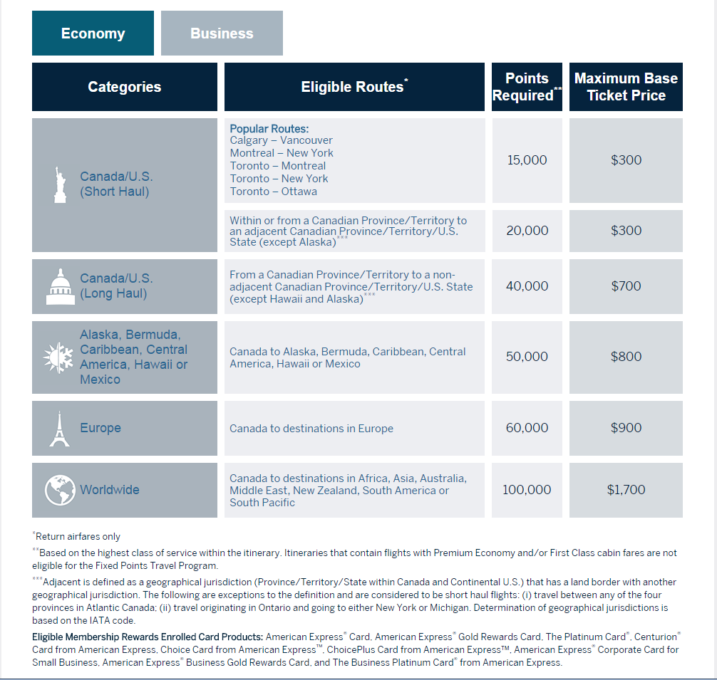A Guide to the American Express Membership Rewards - The